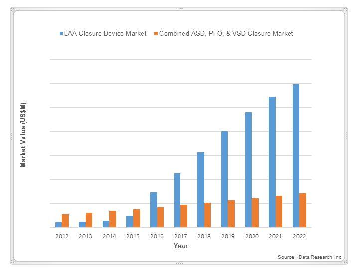 Left Atrial Appendage Closure Devices - Understanding The Transforming U.S. Market 1