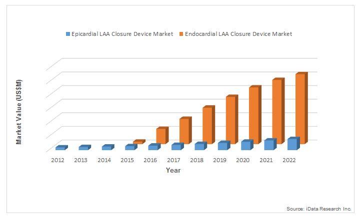 Left Atrial Appendage Closure Devices - Understanding The Transforming U.S. Market 2