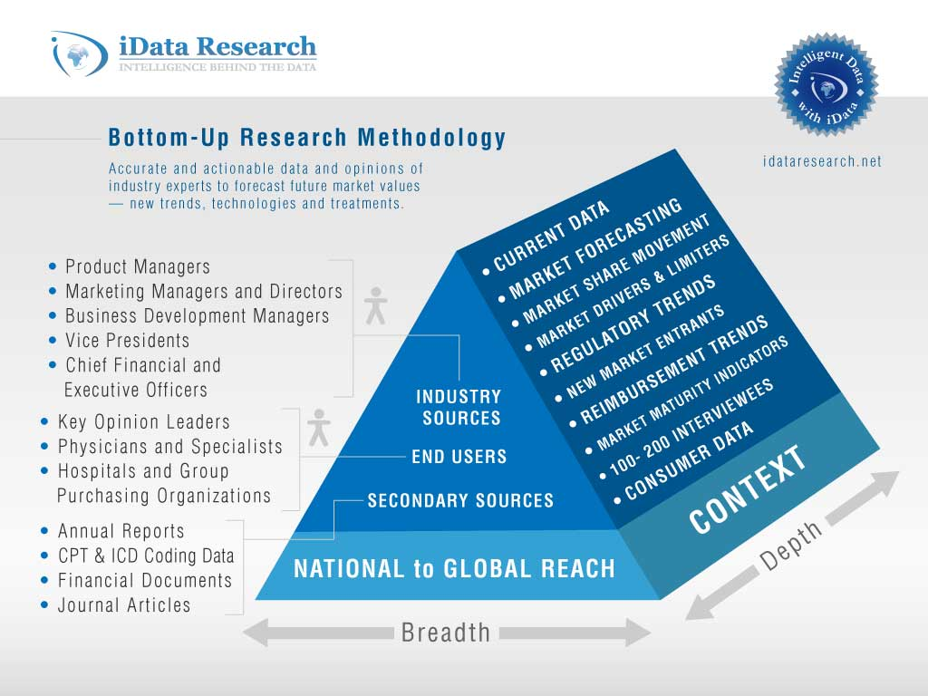 research problem in research methodology Research methodology is the science of systematically solving a research problem research methodology aims at the employment of the correct procedures to find out solutions and paves the way for research methods to be conducted properly.