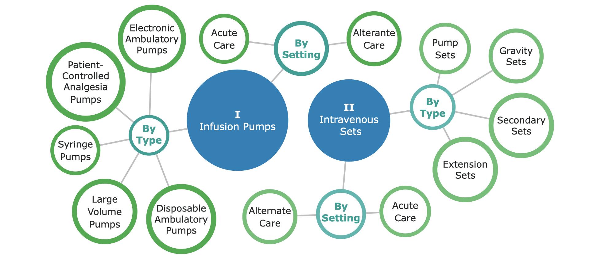 EU Infusion Therapy Market Segmentation - p1