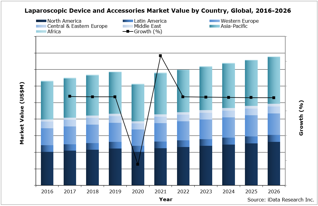 Laparoscopic Device and Accessories Market Value by Country, Global, 2016-2026