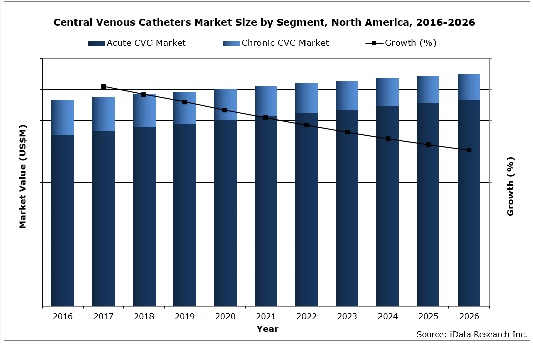 Global Central Venous Catheter Market Size by Segment, 2016-2026