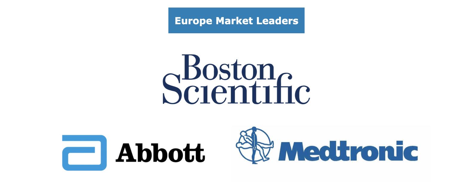 EU Interventional Cardiology Market Share Leaders