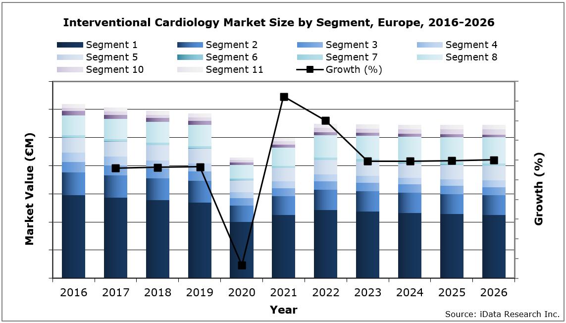 EU Interventional Cardiology Market Size by Segment, 2016-2026