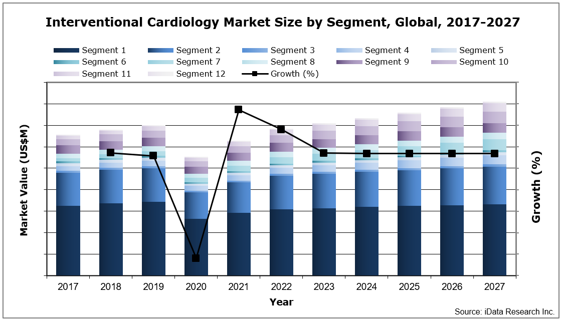 Global Interventional Cardiology Market Size by Segment, 2017-2027