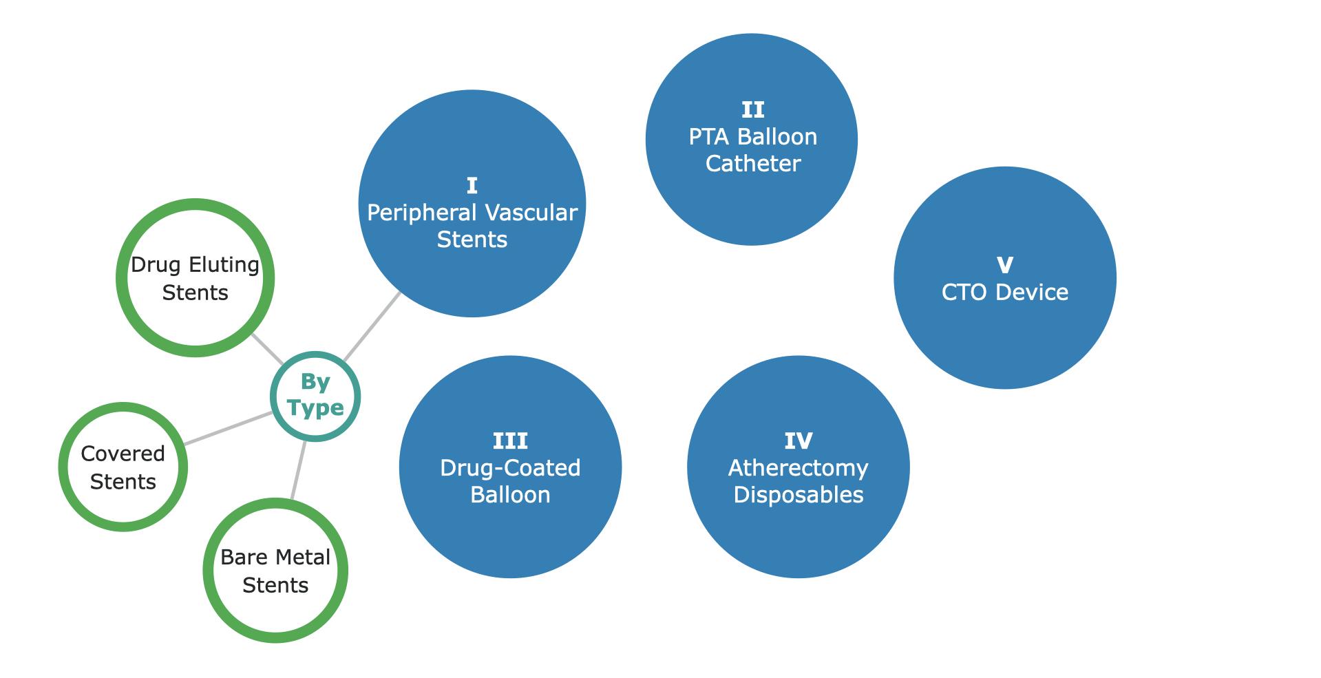 Global Peripheral Vascular Market Segmentation - 1