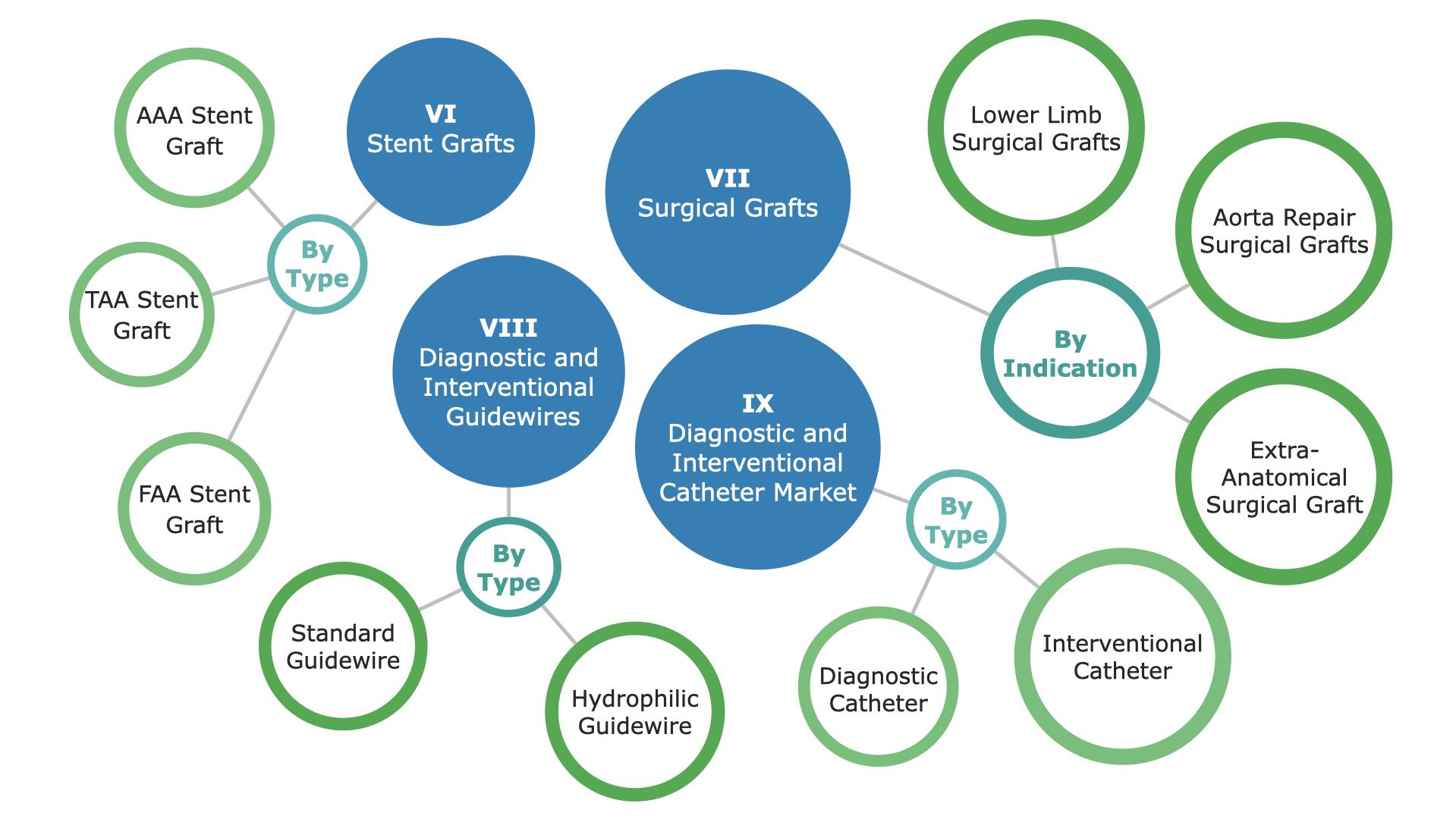 Global Peripheral Vascular Market Segmentation - 2