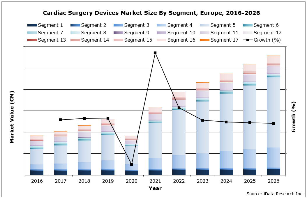 EU Cardiac Surgery Market Size By Segment, 2020-2026
