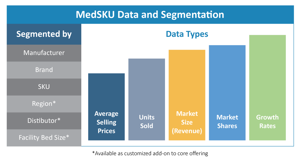 Data available for tracking competitor sales in the medical device industry using our consulting service, MedSKU