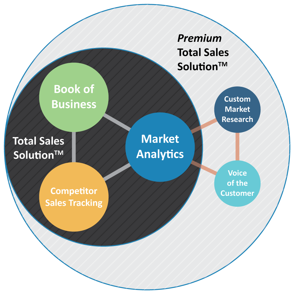 Total sales solution description of elements including medical market analytics, competitor sales tracking, healthcare surveys, and procedure based book of business