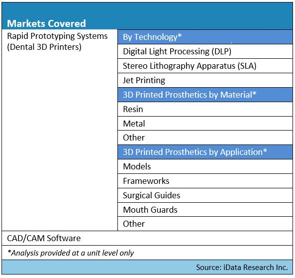 digital dentistry market segmentation map for united states report by iData Research part 2