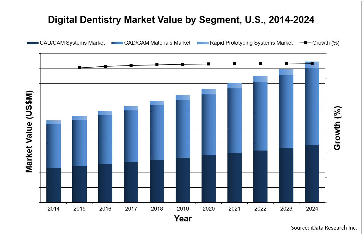 digital dentistry market value forecast chart from united states report by iData Research