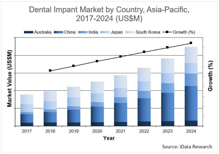 Market Share of Value and Discount Implant Solutions to