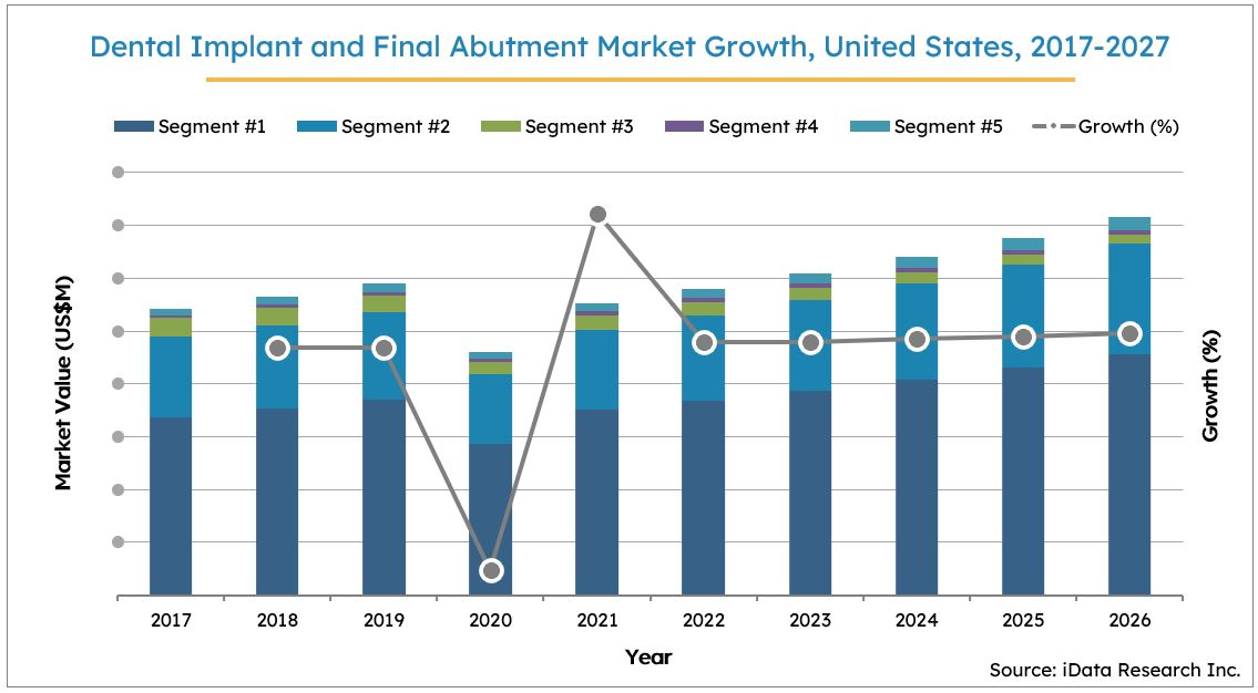 Dental Implant Market Size Growth, United States, 2017-2027