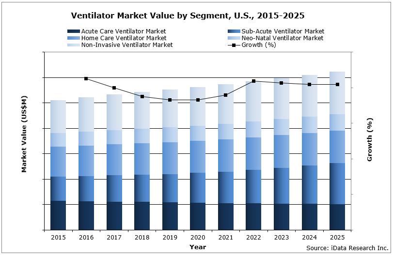 Ventilator Market Value by Segment, US. 2015-2025