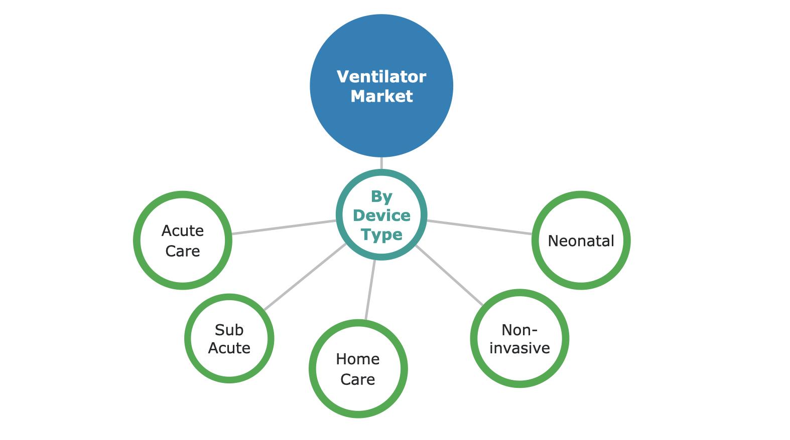 Ventilators Market Segmentation