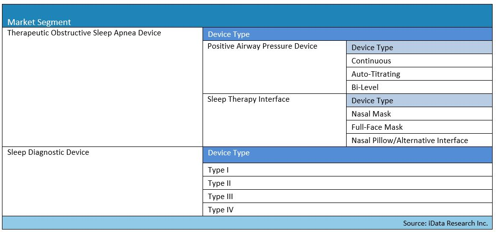 Anesthesia, Respiratory and Sleep Therapy Devices Market