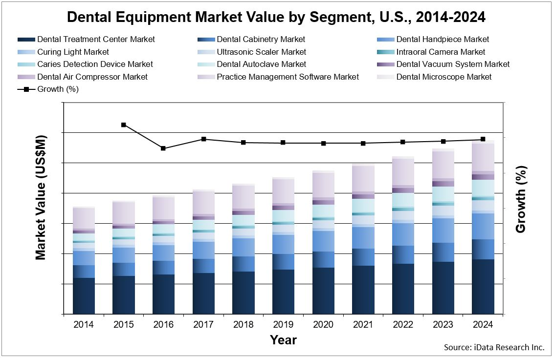 dental equipment market value forecast chart by segment for the United States report from iData Research