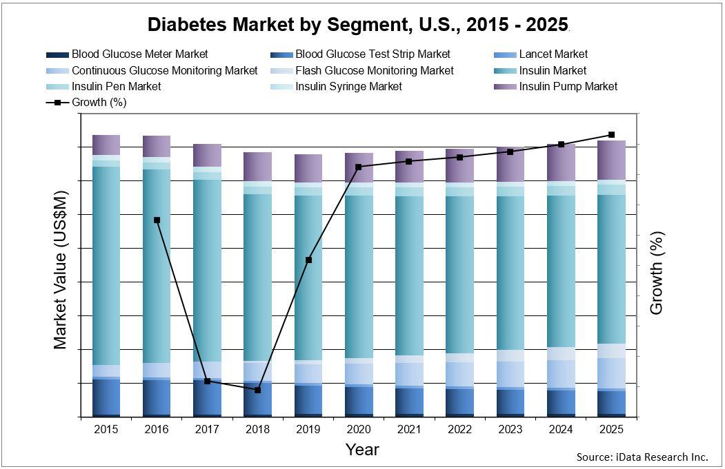 diabetes market analysis  size  trends