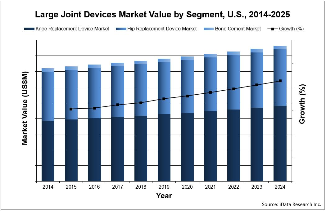 Large Joint replacement devices market value by segment United States chart by iData Research