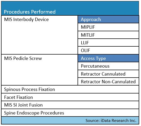 MIS Spine surgery device market procedure volume segments analyzed in this report - United States - by iData Research