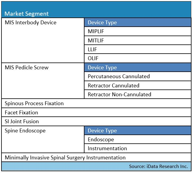 minimally invasive spinal implants surgery market segments covered in the United States report by iData Research