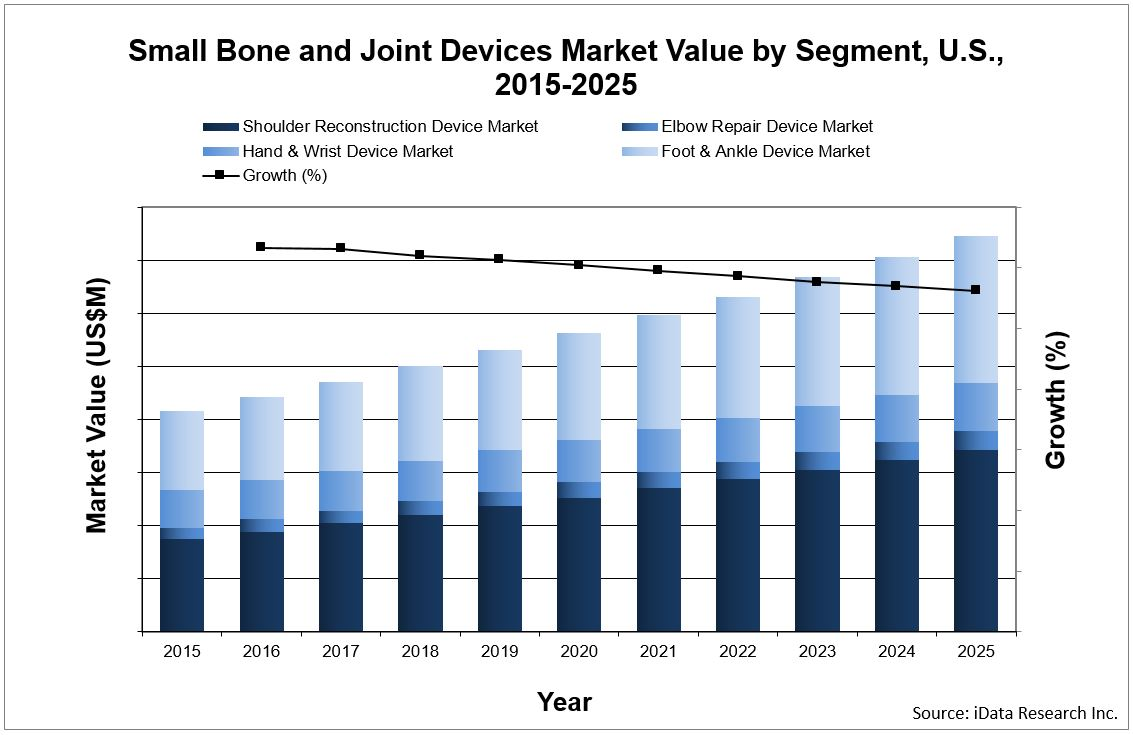Small bone and joint devices market chart by segment in the united states - source iData Research