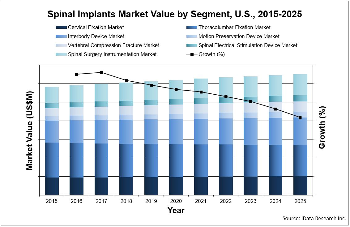 bar chart showing the spinal implants market value by segment forecast over 10 years in the united states, source iData Research