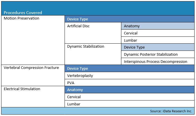 Spinal implants procedure volume segmentation map, iData Research part 3