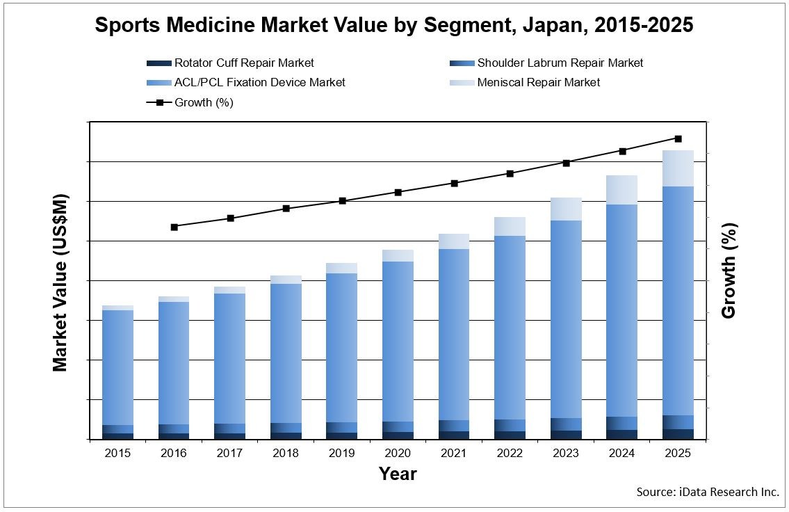 sports medicine market research, market values by segment for Japan, source: iData Research