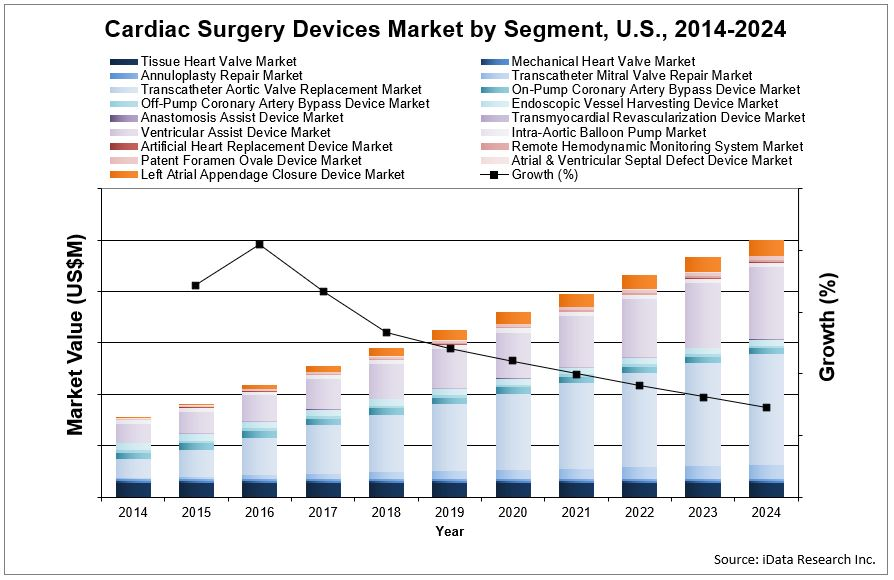 cardiac surgery devices market value forecase chart by iData Research
