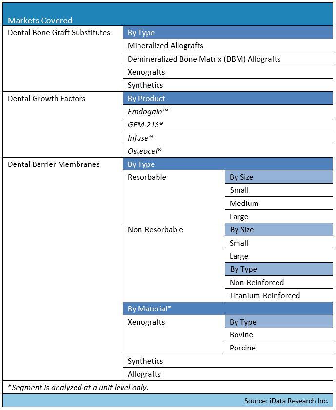 dental bone graft substitutes market segmentation map by iData Research