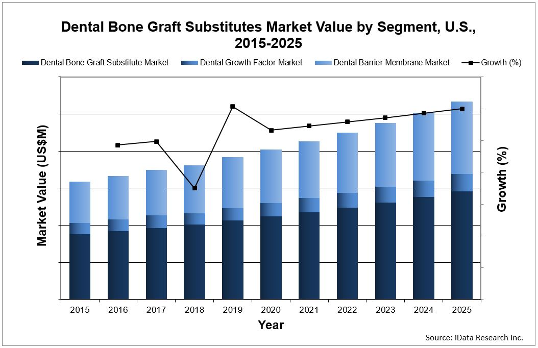 dental bone graft substitutes market value forecast chart from United States report by iData Research