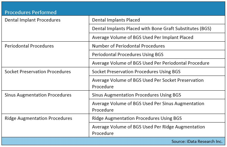 dental bone graft substitutes procedure segmentation available in this report by iData Research