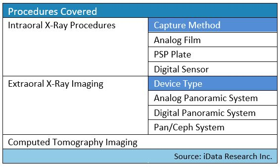 dental imaging procedure volume segmentation map for the latest report by iData Research