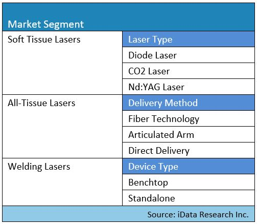 dental lasers market segmentation map for the United States report by iData Research