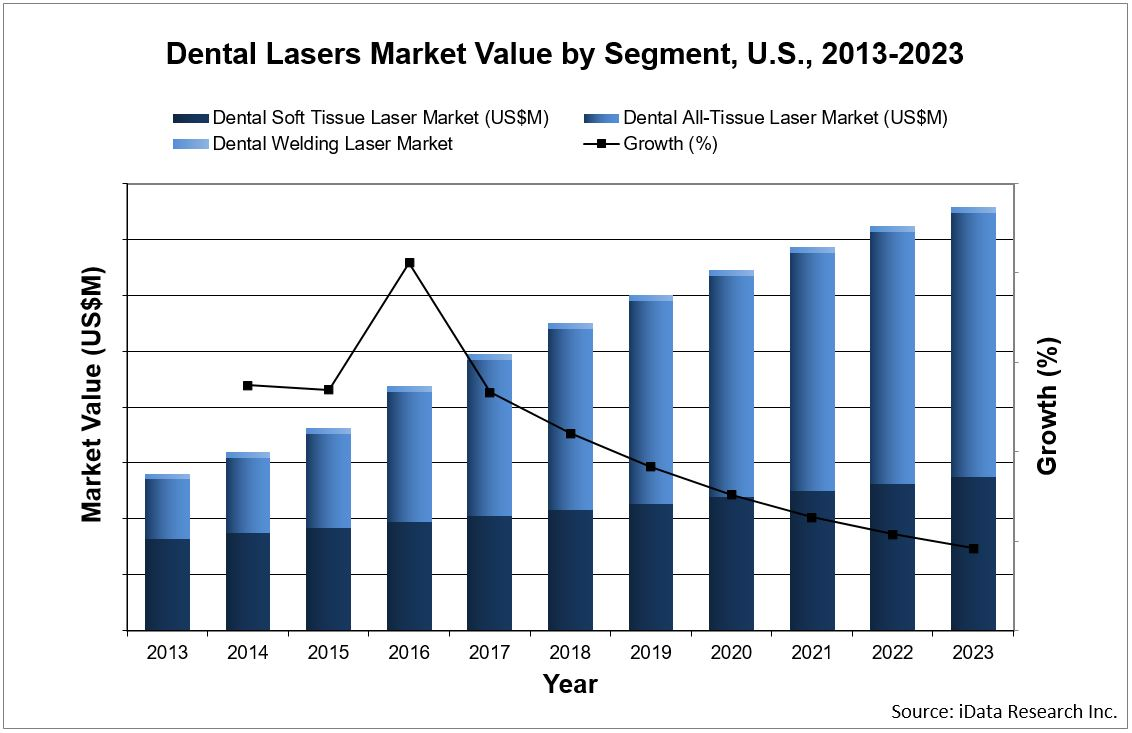 dental lasers market value chart by segment for the United States report by iData Research