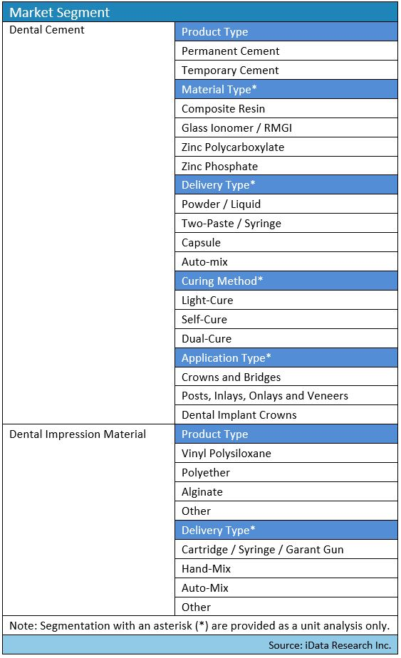 dental materials segmentation map for the United States report by iData Research Part 1
