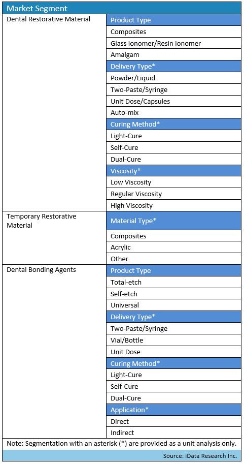 dental materials segmentation map for the United States report by iData Research Part 2