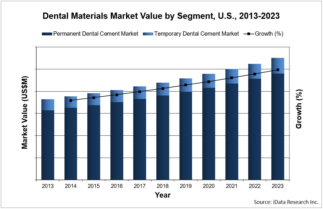 dental materials market value by segment in the United States by iData Research