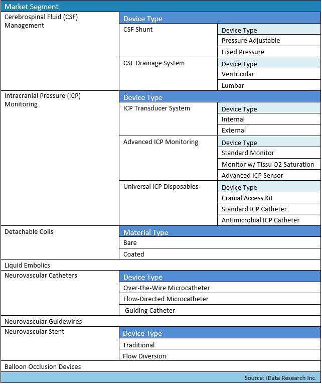 Global Neurology Device Market Segmentation