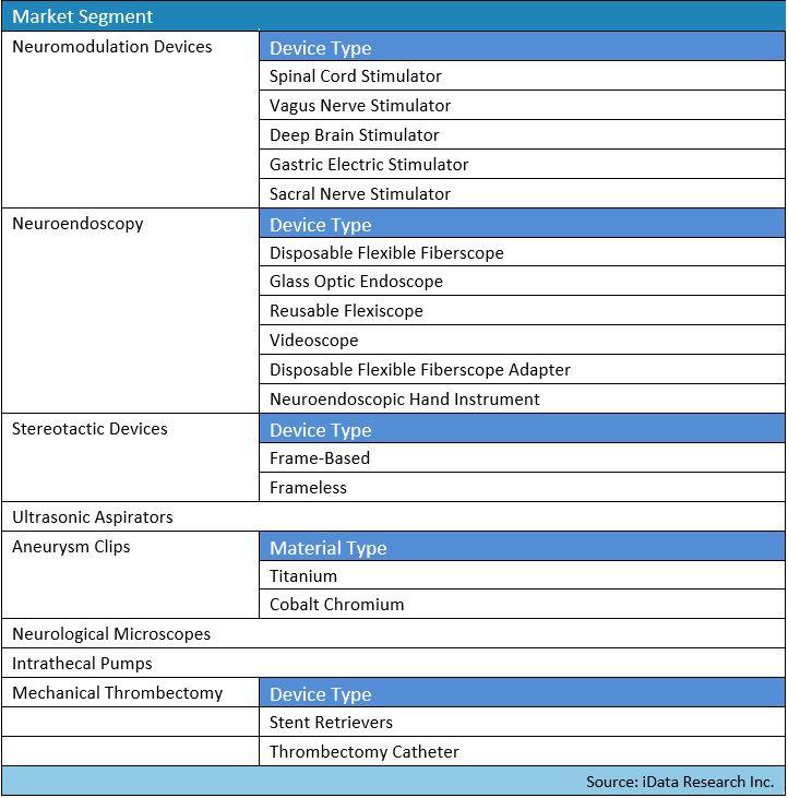 Global Neurology Device