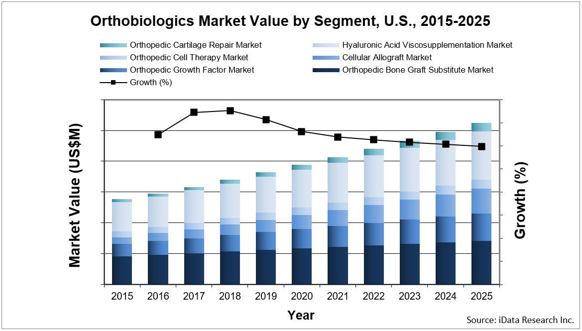 orthopedic biologics market value chart segmented by product type for the United States - report by iData Research