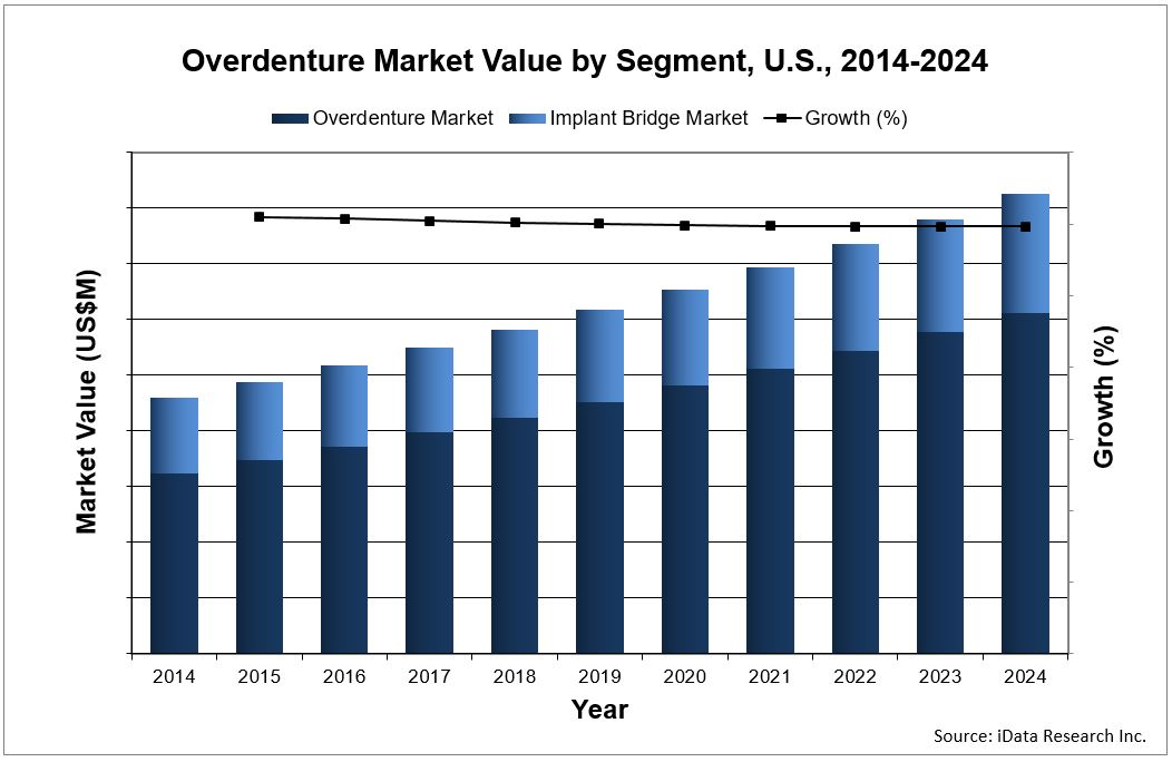 overdenture and implant bridge market value forecast for the United States report by iData Research