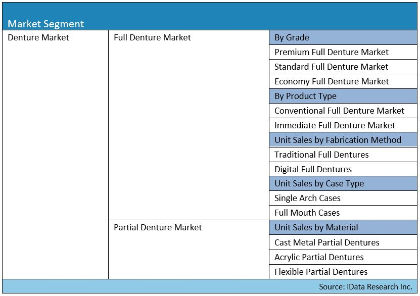 dentures market segmentation map for the united states report by iData Research