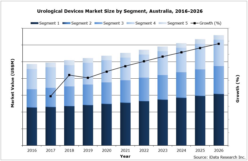 Australia Urological Devices Market Size by Segment, 2016-2026