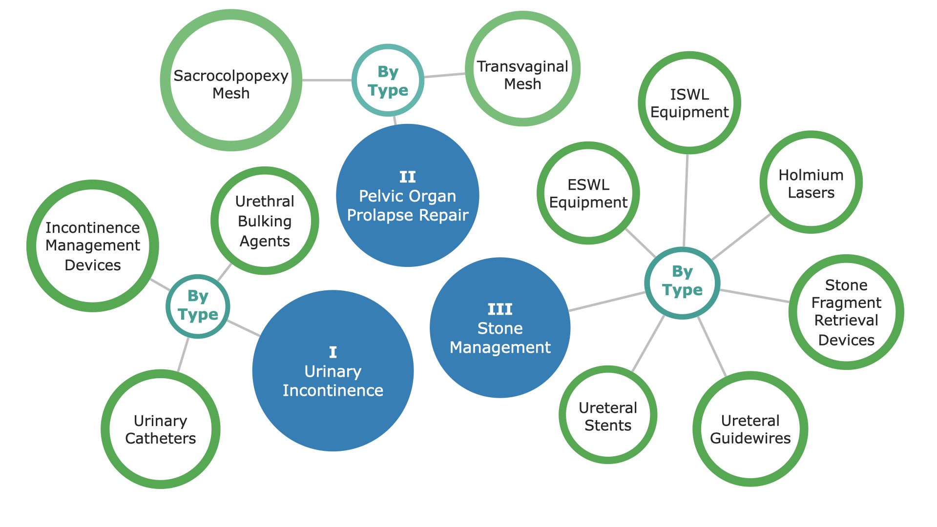 Australia Urology Market Segmentation - p1