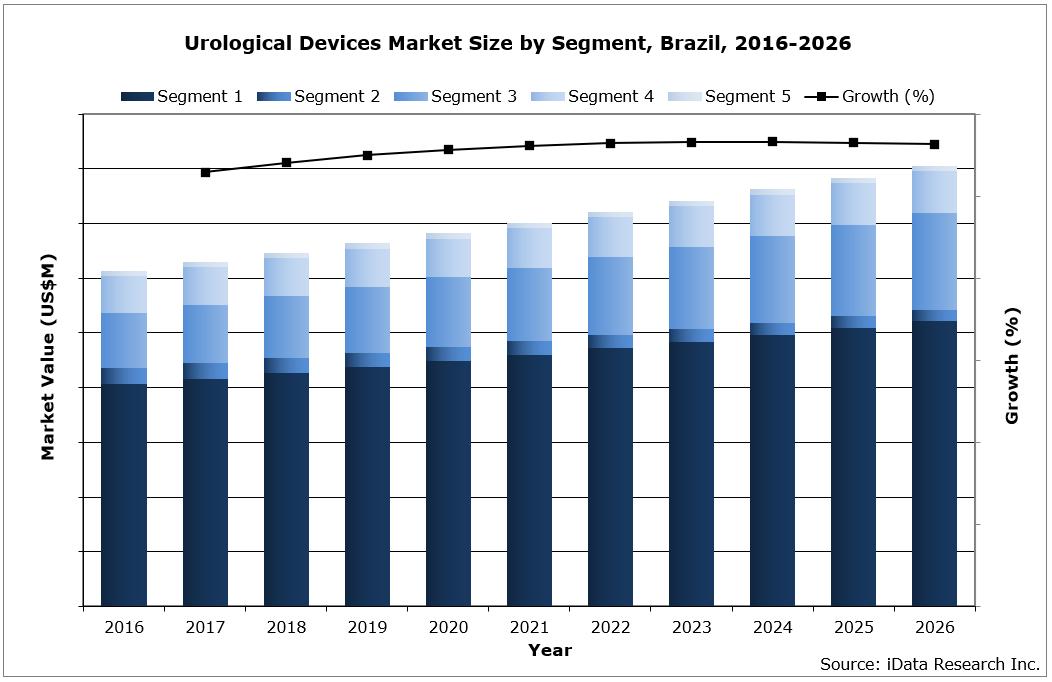 Brazil Urological Devices Market Size by Segment, 2016-2026