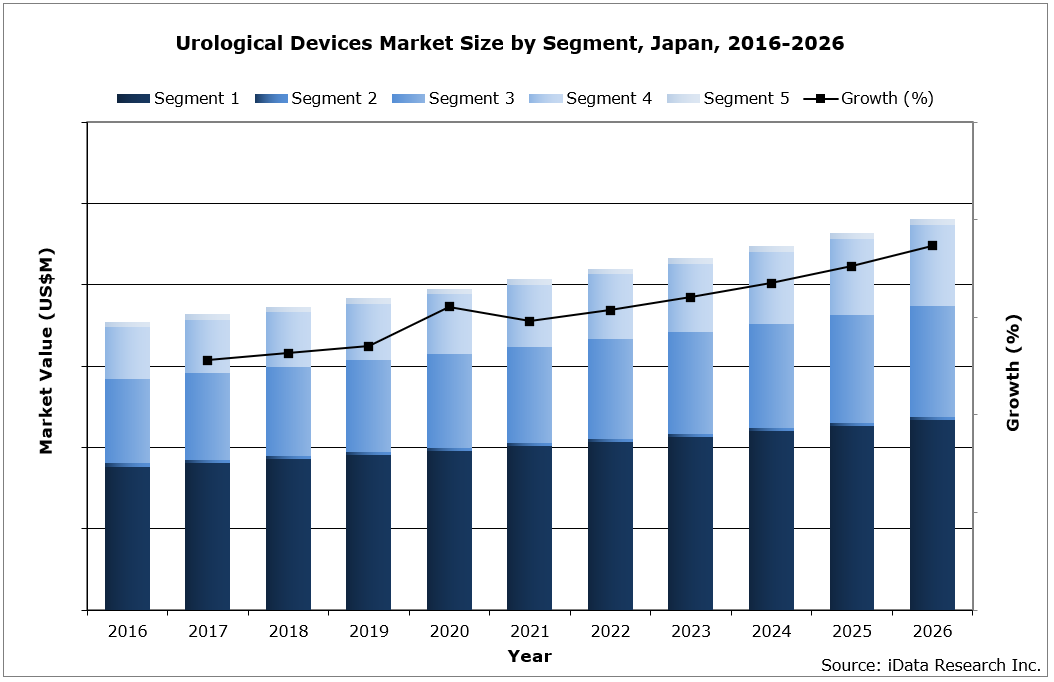 Japan Urological Devices Market Size by Segment, 2016-2026
