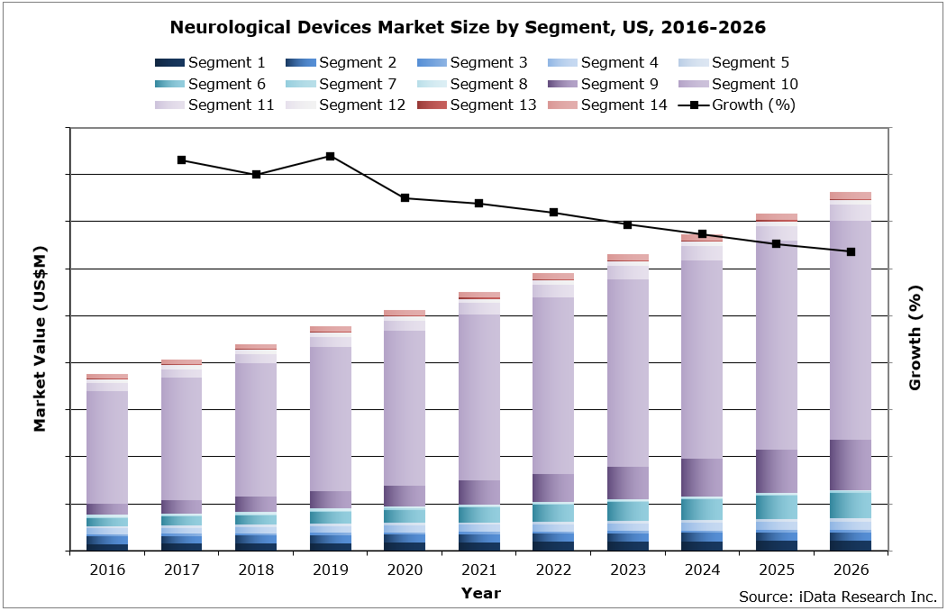 US Neurological Devices Market Size by Segment, 2016-2026